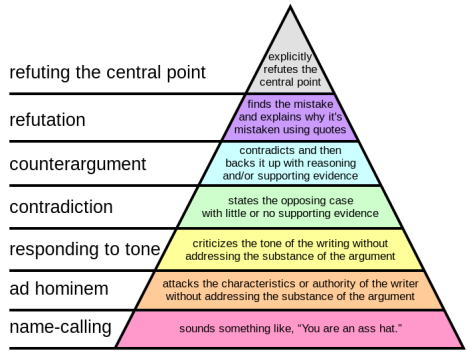 707px-graham27s_hierarchy_of_disagreement-svg